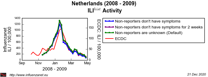 Netherlands 2008 - 2009 Stop reporting