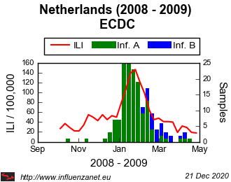Netherlands 2008 - 2009 ECDC (viruses)