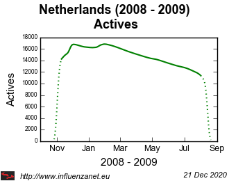Netherlands 2008 - 2009 Actives
