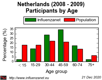 Netherlands 2008 - 2009 Age distribution (%)