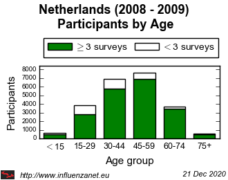 Netherlands 2008 - 2009 Age distribution (total)