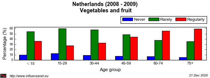 Netherlands 2008 - 2009 Vegetables and fruit