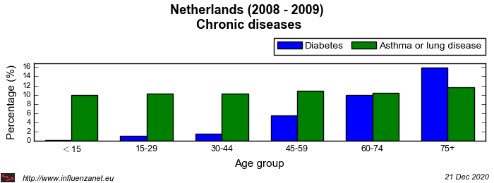 Netherlands 2008 - 2009 Chronic diseases