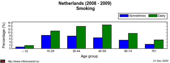 Netherlands 2008 - 2009 Smoking