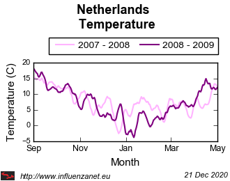 Netherlands 2008 - 2009 Temperature
