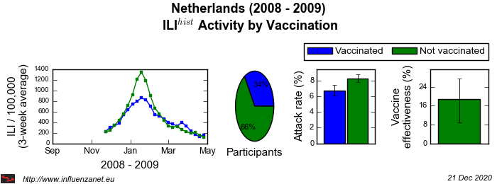 Netherlands 2008 - 2009 Vaccination