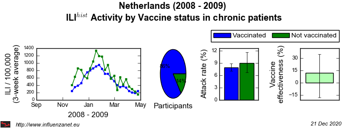 Netherlands 2008 - 2009 Vaccine status in chronic patients