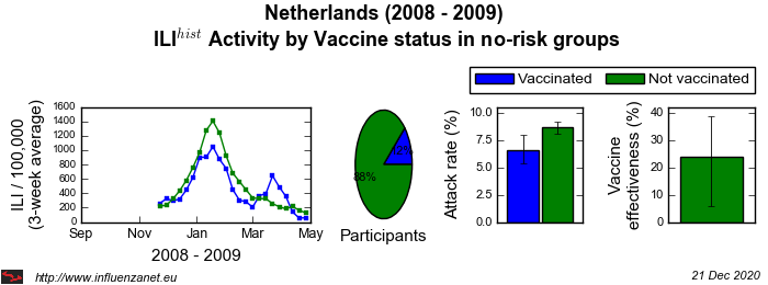 Netherlands 2008 - 2009 Vaccine status in no-risk groups