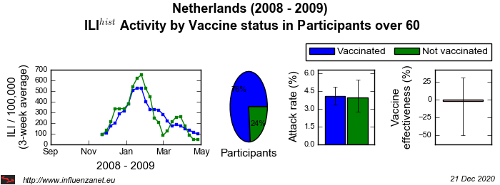 Netherlands 2008 - 2009 Vaccine status in Participants over 60