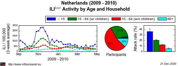 Netherlands 2009 - 2010 Age and Household