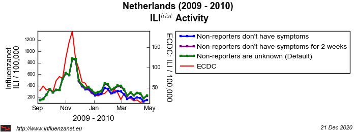 Netherlands 2009 - 2010 Stop reporting
