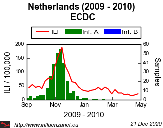 Netherlands 2009 - 2010 ECDC (viruses)