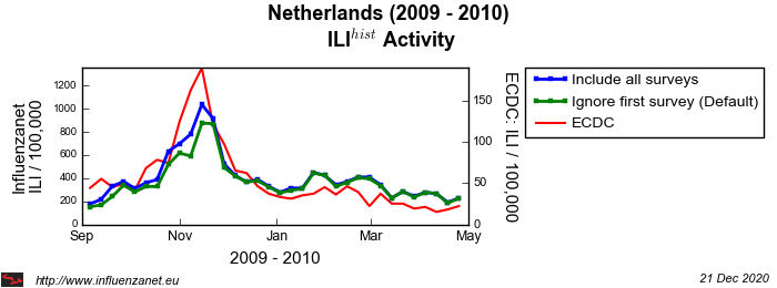 Netherlands 2009 - 2010 First survey