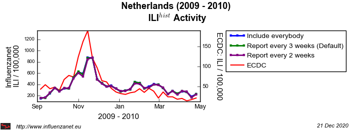 Netherlands 2009 - 2010 Maximum frequency