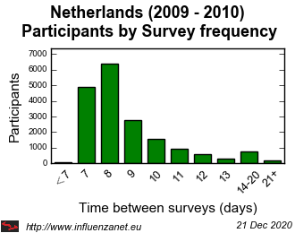 Netherlands 2009 - 2010 Survey frequency
