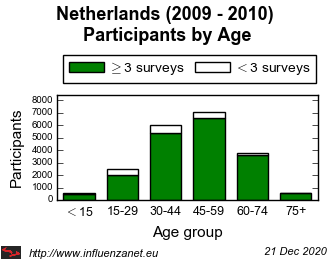Netherlands 2009 - 2010 Age distribution (total)