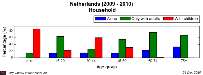 Netherlands 2009 - 2010 Household
