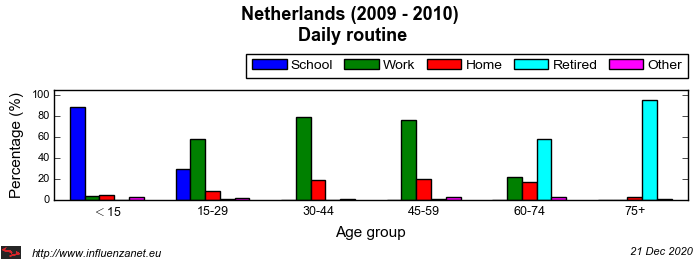 Netherlands 2009 - 2010 Daily routine