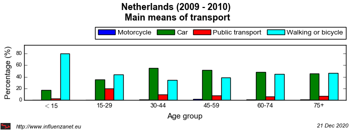 Netherlands 2009 - 2010 Main means of transport