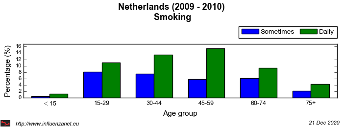 Netherlands 2009 - 2010 Smoking