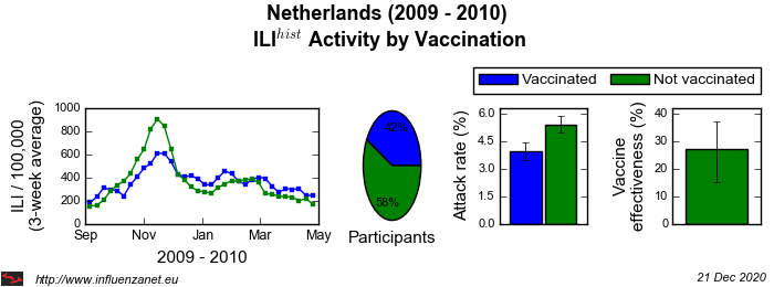 Netherlands 2009 - 2010 Vaccination