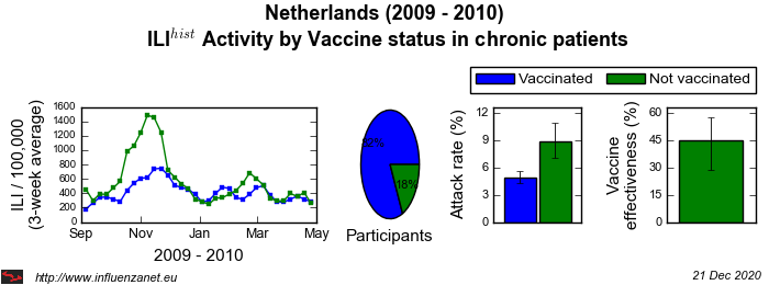 Netherlands 2009 - 2010 Vaccine status in chronic patients