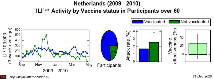 Netherlands 2009 - 2010 Vaccine status in Participants over 60