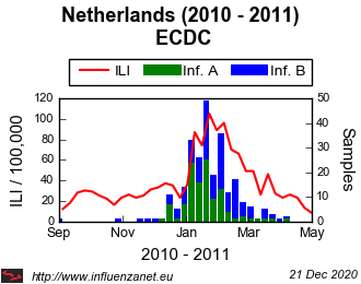 Netherlands 2010 - 2011 ECDC (viruses)