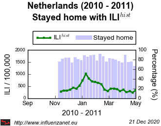 Netherlands 2010 - 2011 Stayed home