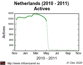 Netherlands 2010 - 2011 Actives