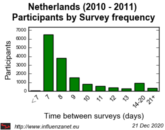 Netherlands 2010 - 2011 Survey frequency