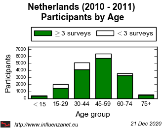 Netherlands 2010 - 2011 Age distribution (total)