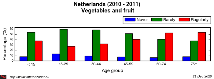 Netherlands 2010 - 2011 Vegetables and fruit