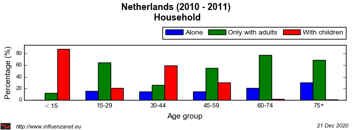 Netherlands 2010 - 2011 Household