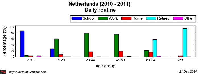 Netherlands 2010 - 2011 Daily routine