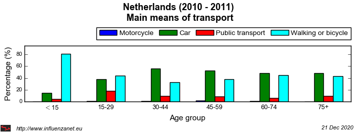 Netherlands 2010 - 2011 Main means of transport