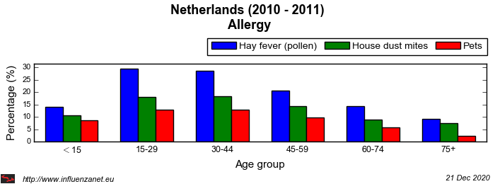 Netherlands 2010 - 2011 Allergy