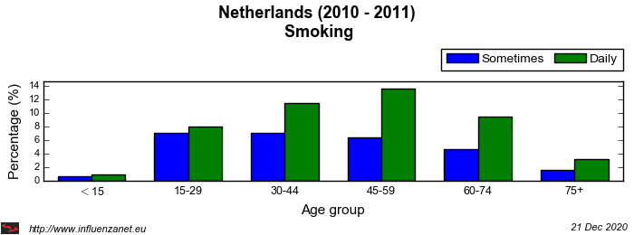 Netherlands 2010 - 2011 Smoking