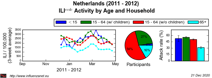 Netherlands 2011 - 2012 Age and Household