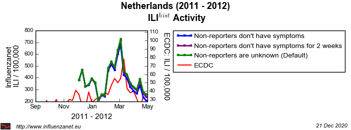 Netherlands 2011 - 2012 Stop reporting