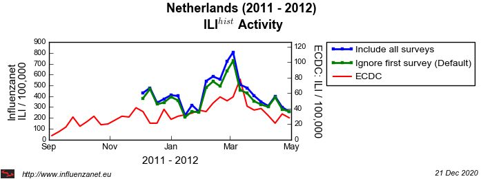 Netherlands 2011 - 2012 First survey