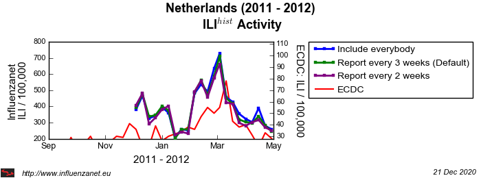 Netherlands 2011 - 2012 Maximum frequency