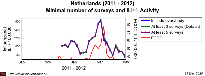 Netherlands 2011 - 2012 Minimal surveys