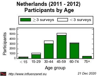 Netherlands 2011 - 2012 Age distribution (total)