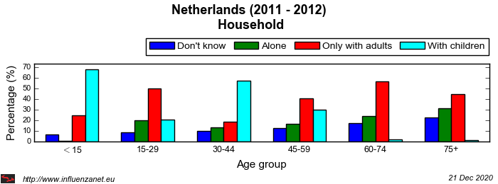 Netherlands 2011 - 2012 Household