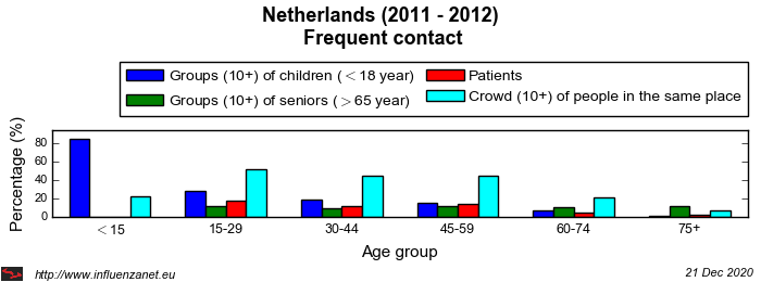 Netherlands 2011 - 2012 Frequent contact