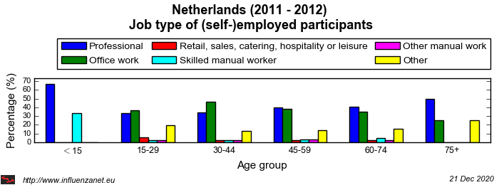 Netherlands 2011 - 2012 Job type of (self-)employed participants