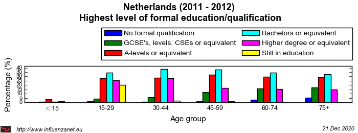 Netherlands 2011 - 2012 Highest level of formal education/qualification