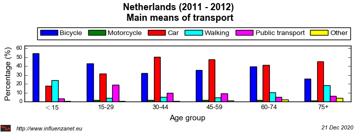 Netherlands 2011 - 2012 Main means of transport