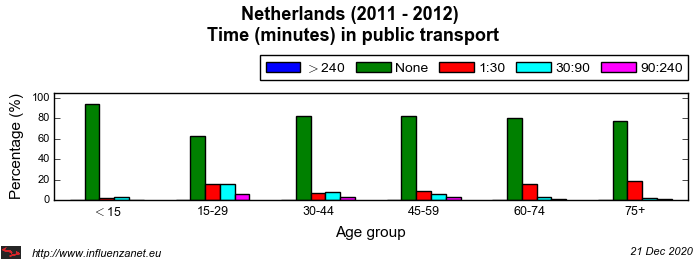 Netherlands 2011 - 2012 Time (minutes) in public transport